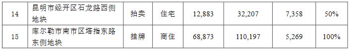 保利地产:4月新增加房地产项目15个-中国网地产