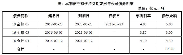 金融街:拟发行11.3亿元公司债券 利率区间为3.10%-4.10%-中国网地产