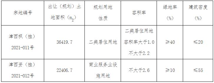 中交智运19.09亿元摘得天津2宗地块 要求两宗地块同步开工