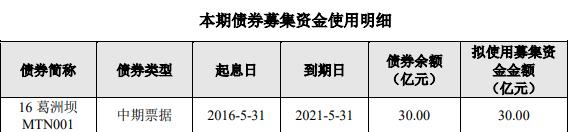葛洲坝拟公开发行2021年公司债券 发行期限为5年期