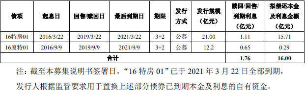 厦门特房集团拟发行2021年公司债券 发行期限为5年