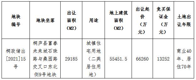 厦门建发7.686亿元竞得杭州市桐庐县一宗住宅用地 溢价率16%-中国网地产