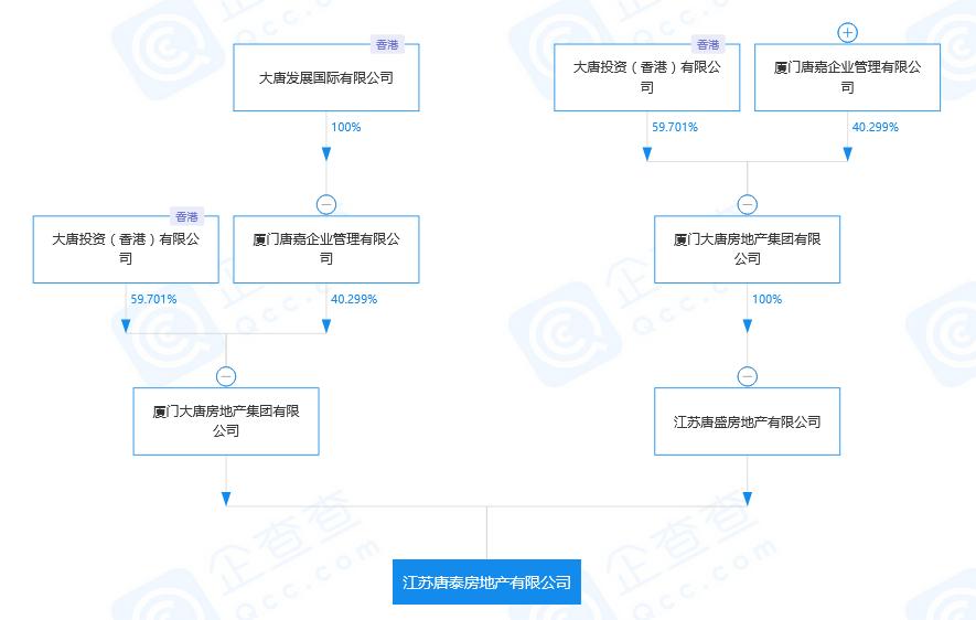 大唐地产成立新公司江苏唐泰地产 注册资本2000万元-中国网地产