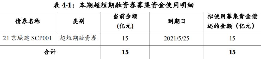 北京城建集团拟发行超短期融资券 发行金额15亿元