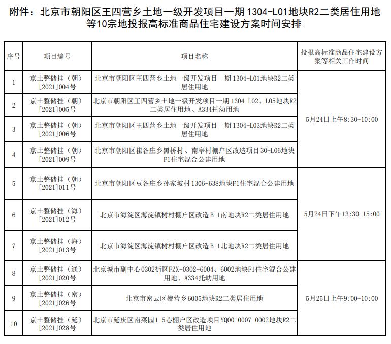 北京规自委:10宗投报高标准住宅建设方案地块分三批次投报-中国网地产