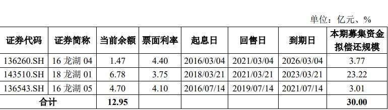 龙湖拓展拟公开发行2021年公司债券 最高期限为7年期