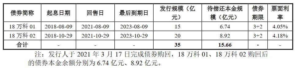 万科企业:成功发行15.66亿元公司债券 票面利率3.40%、3.70%-中国网地产