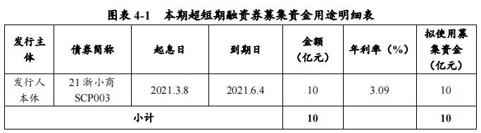 小商品城:拟发行10亿元超短期融资券 用于偿还到期债务融资工具-中国网地产