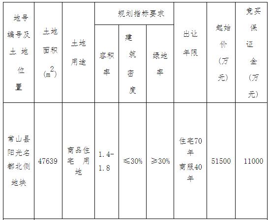 浙江衢州5.57亿元成功出让一宗商住用地 溢价率8.16%-中国网地产