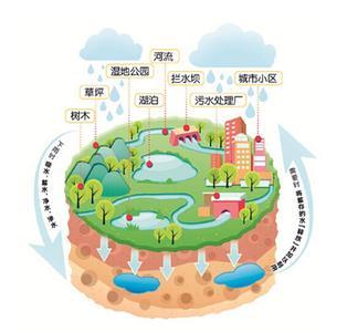 建设海绵城市 江苏率先发文推进-头条新闻-南京-地产