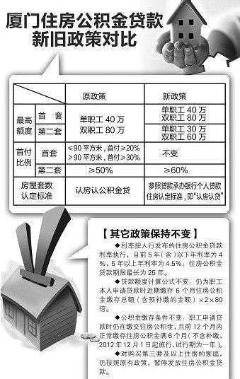 廈門二套房首付提高至6成 實行認房又認貸,香港交友討論區