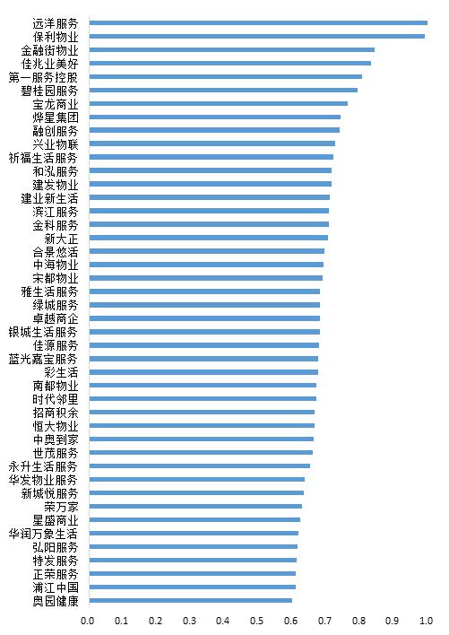 2020中国上市物业公司研究报告发布中国网地产