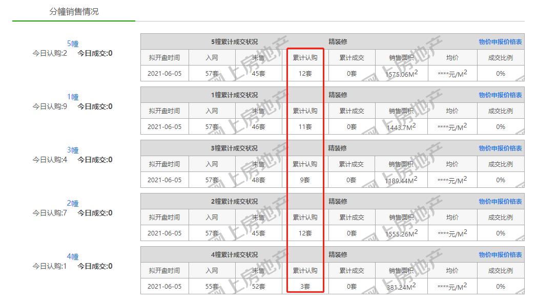 """新老板块""""冰火""""两重天 南京楼市分化加剧中国网地产"""