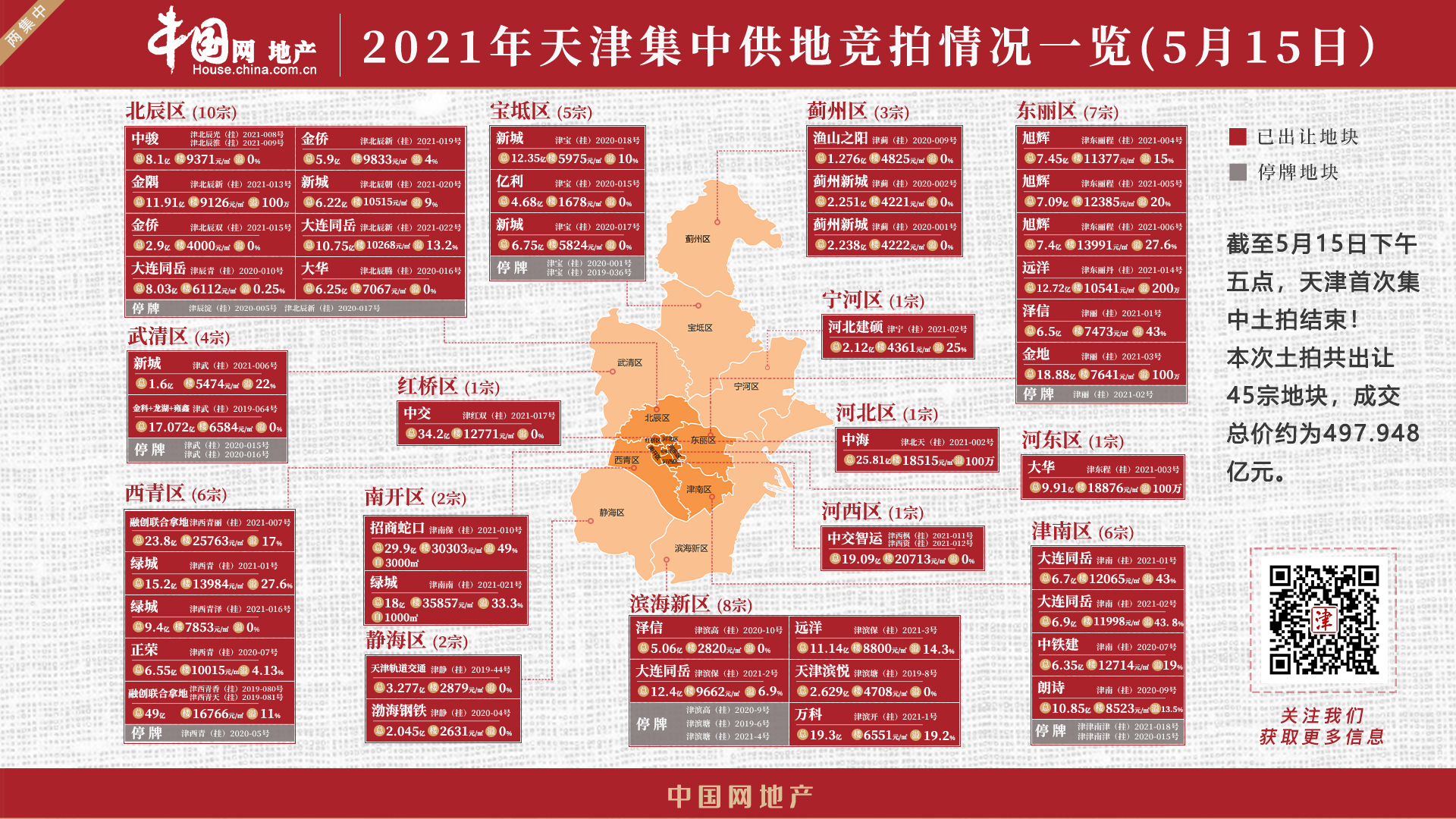 三盘规划率先面世 热门板块项目加速落地中国网地产