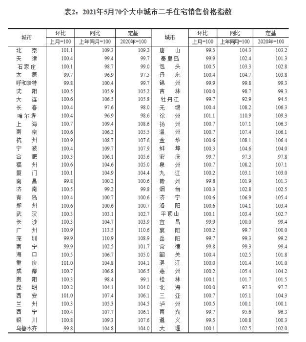 5月70城房价出炉 有一个好的信号中国网地产