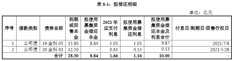 金科股份:成功发行10亿元公司债券 发行期限为4年期