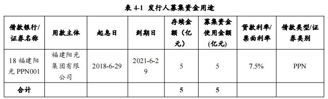 福建阳光集团成功发行2021年度第一期超短期融资券 发行金额5亿元