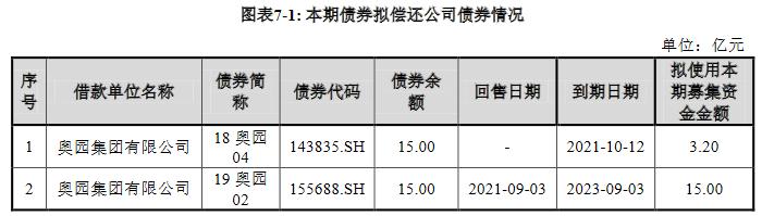 奥园集团:成功发行18.20亿元公司债券 发行期限为4年期