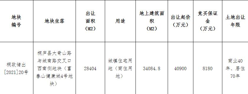 碧桂园4.74亿元竞得杭州1宗商住用地 竞配人才房面积2900㎡