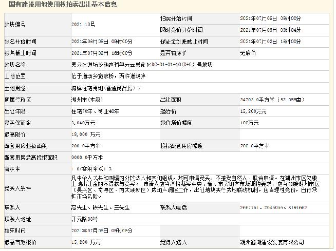 鑫湖建设底价1.52亿元摘得湖州市吴兴区1宗住宅地块中国网地产