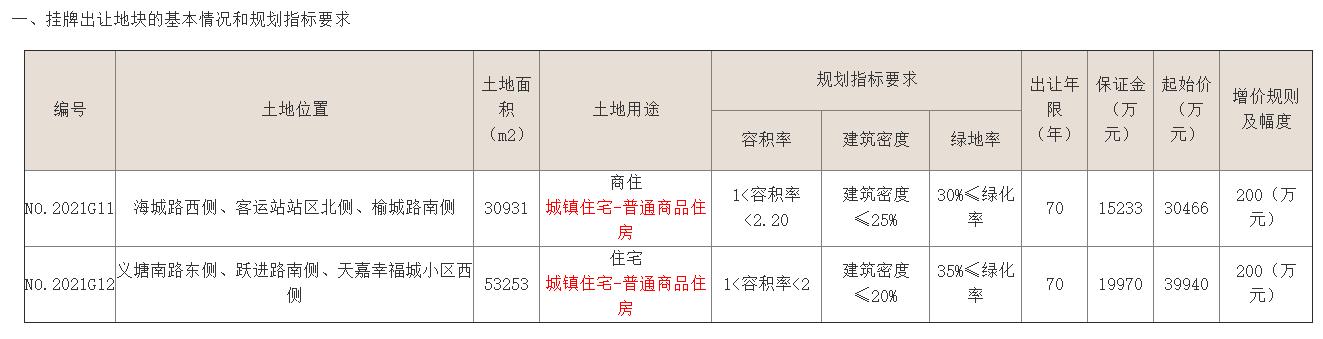 碧桂园总价8.11亿元竞得连云港2宗地块 容积率2.2、2.0