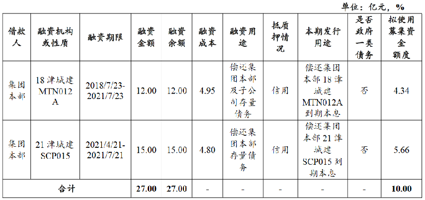 天津城投集团:拟发行10亿元短期融资券 发行期限为一年