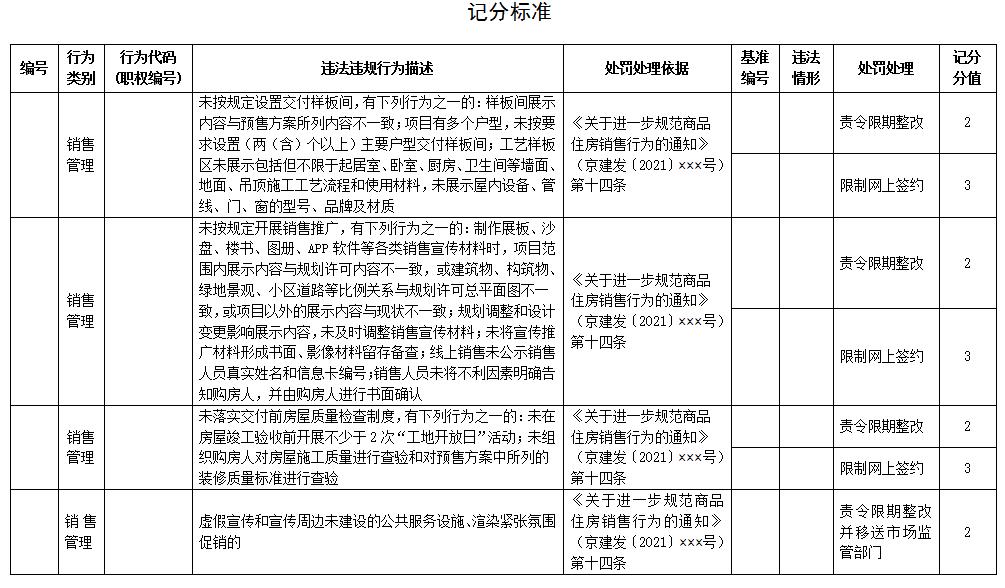 北京商品房销售新规征意见:样板间须所见即所得中国网地产