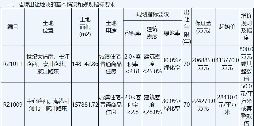 江苏南通7宗地块出让 南通城建161.49亿元摇得4宗商住用地