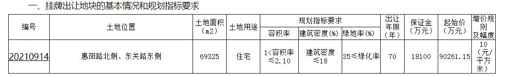 碧桂园10.45亿元竞得盐城1宗住宅地 楼面价7176元/㎡