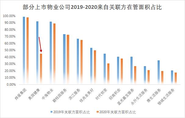 """物业公司""""合伙""""趋势渐起  协同母公司发展仍为行业焦点中国网地产"""