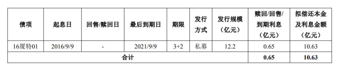 厦门特房集团:完成发行10.63亿元公司债券 发行期限为5年