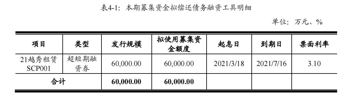 越秀融资租赁:拟发行6亿元超短期融资券 拟用于偿还发行人债务融资工具
