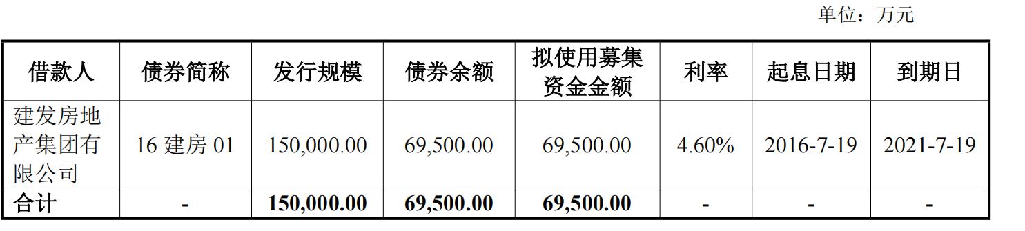 建发房地产:完成发行元公司债券 发行期限7年