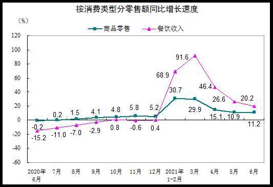 2021年6月份社会消费品零售总额增长12.1% 比2019年6月份增长10.0%中国网地产