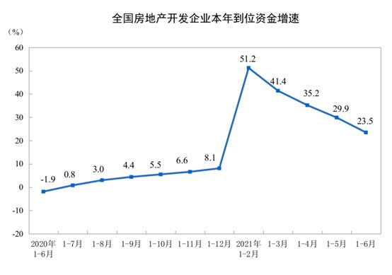 统计局:前6月全国房地产开发投资72179亿元 同比增长15.0%中国网地产