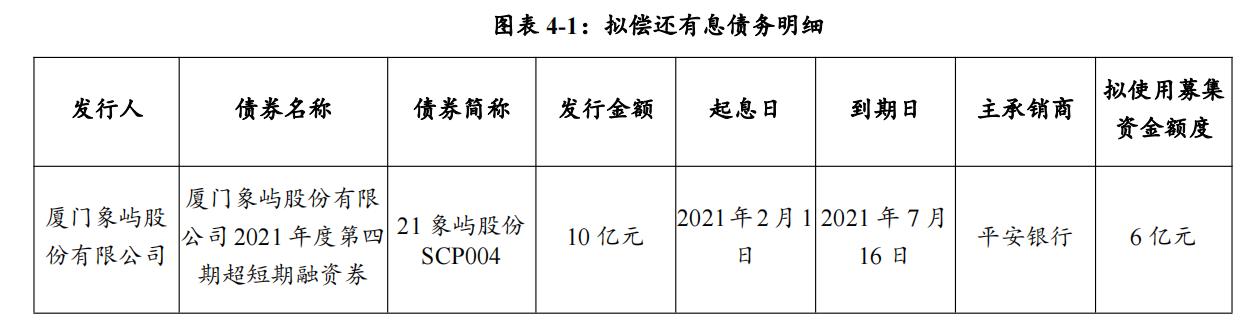 厦门象屿发行6亿元超短期融资券 发行期限134天