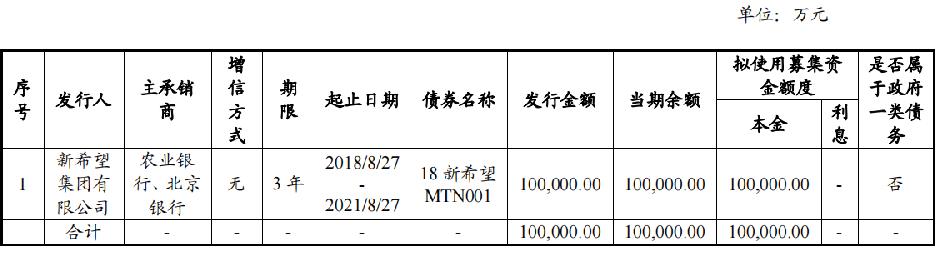 新希望集团:完成发行10亿元超短期融资券 拟用于偿还有息负债