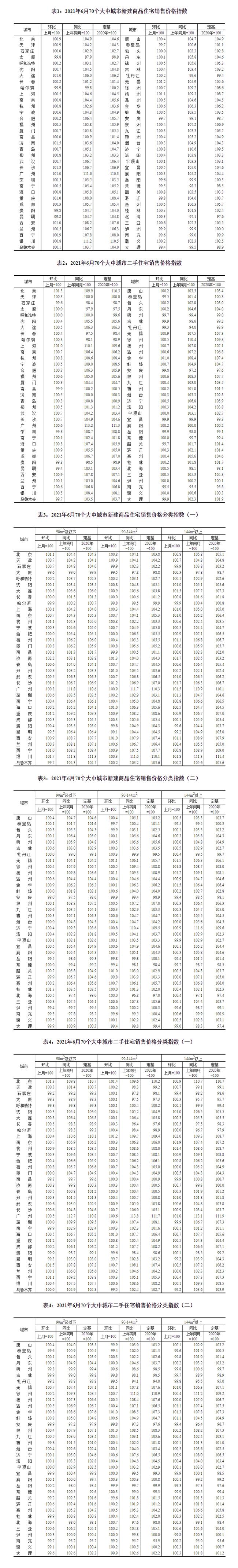 6月70城房价数据出炉!中国网地产