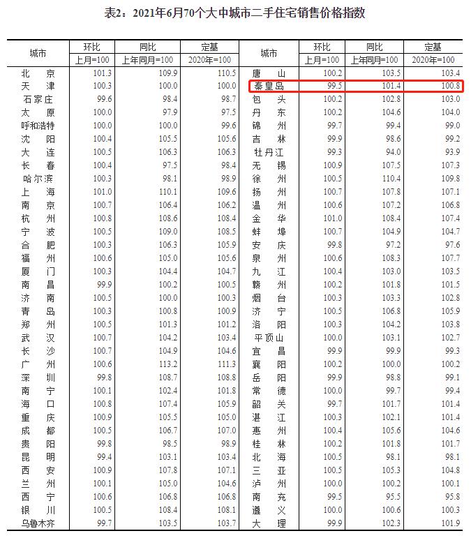 """6月份70城房价发布 秦皇岛新房与二手房价格""""双降""""中国网地产"""