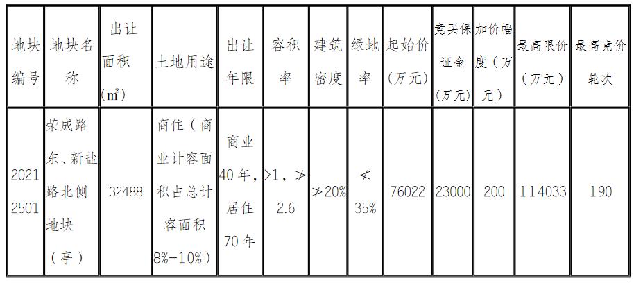 永昌置业7.6亿元摘得江苏盐城1宗商住用地 楼面价9000.01元/平