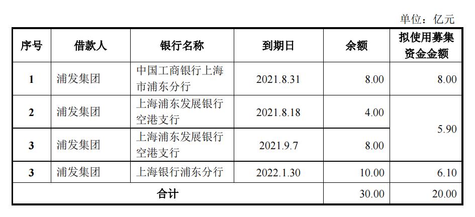 浦发集团:拟发行20亿元公司债券 拟全部用于偿还公司到期债务