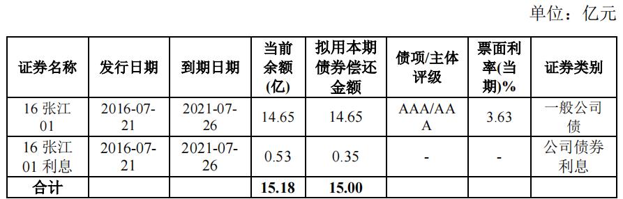 张江高科:15亿元公司债券票利率最高3.49%中国网地产