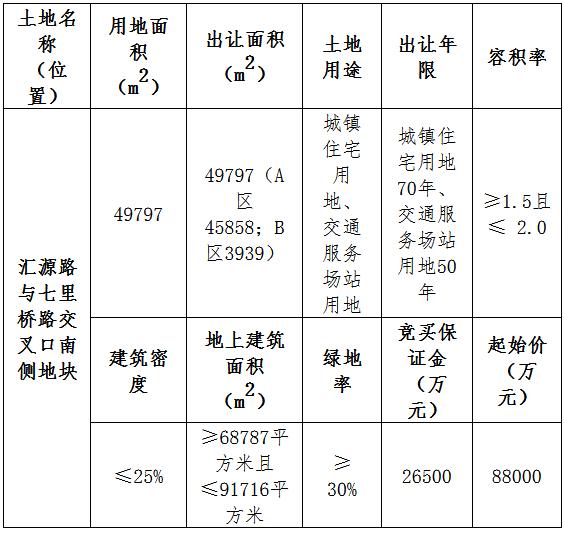 经75轮报价,华达房地产9.17亿元竞得衢州江山1宗住宅用地
