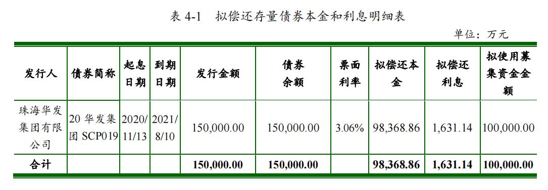 珠海华发集团:拟发行10亿元中期票据中国网地产