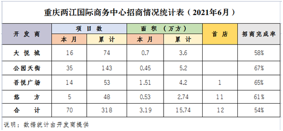 千亿商圈两江国际商务中心最新招商率曝光 中国网地产