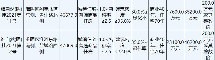 淮安市出让5宗商住用地,金辉总价8.24亿元竞得2宗