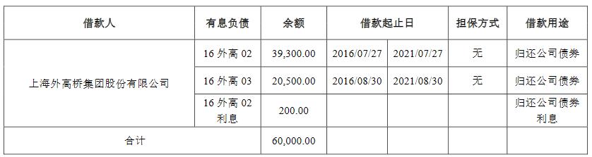 上海外高桥:拟发行6亿元公司债券 起息日为2021年7月21日
