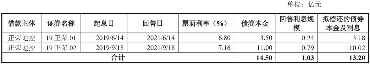 正荣地产:拟发行不超过22.62亿元公司债券 最高发行期限为5年期