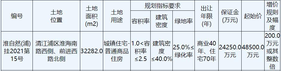 淮安交通控股置业5.41亿元竞得淮安1宗商住用地 楼面价6703元/㎡