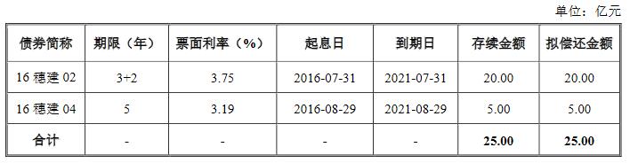 广州城建:拟发行不超过25亿元公司债券 拟用于还债中国网地产